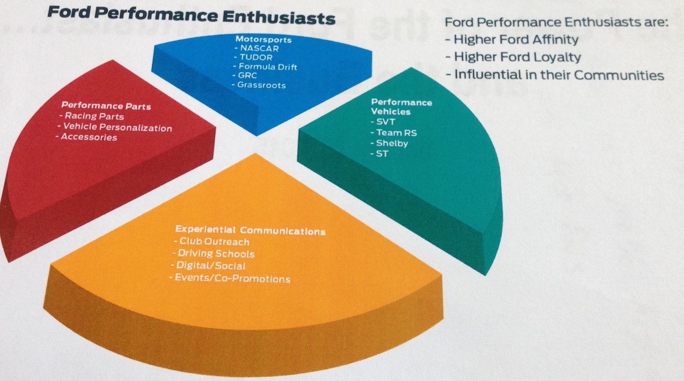 Ford Performance uses global integration strategy to improve