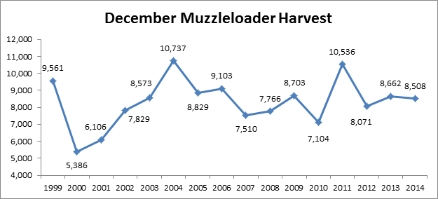 graph courtesy of kentucky department of fish and wildlife resources