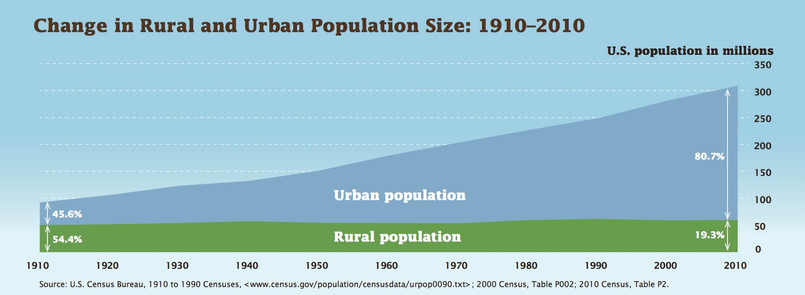 change_in_rural_urban_pop_1910-2010