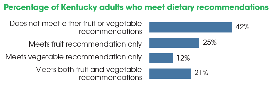 percentage of australians who meet dietary guidelines for vegetables
