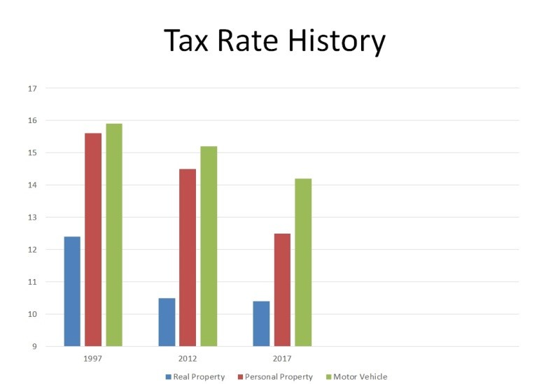 Boone County Personal Property Taxes
