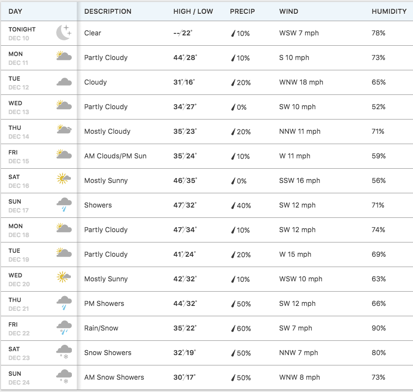 Whats Ahead With The Weather Heres A Day Forecast Plan To - 10dayforecast