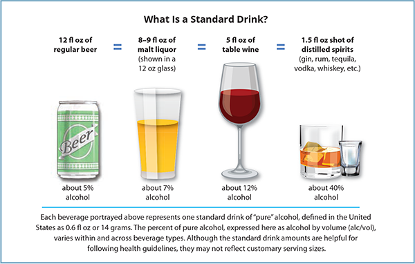 Alcohol Percentage In Hard Drinks