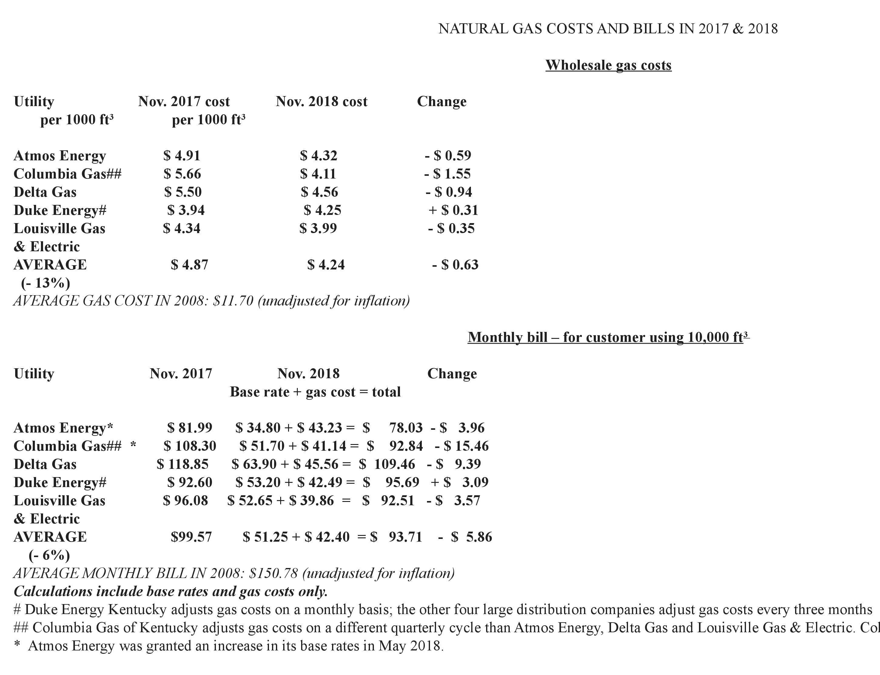 Natural Gas Costs And Bills Click To Enlarge